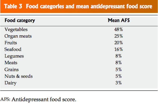 Is what I eat making me more stressed, anxious and depressed? / Executive Medicine